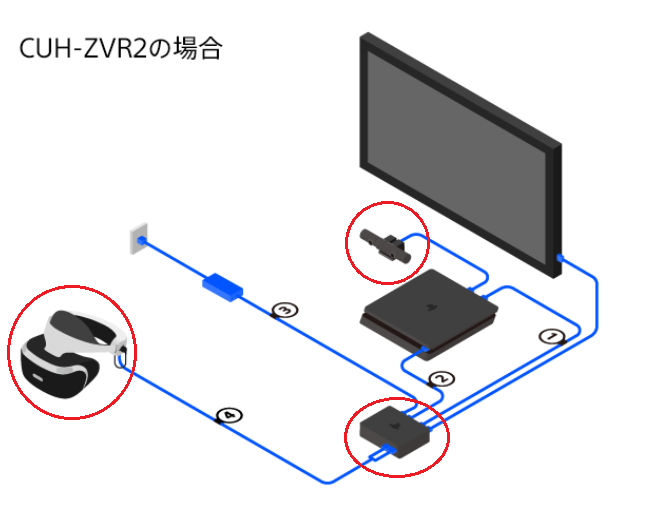 PlayStationVRの接続法